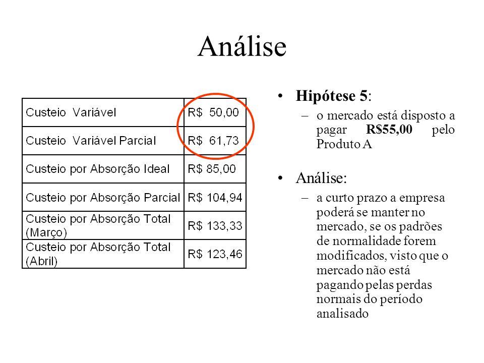Análise Hipótese 4: –o mercado está disposto a pagar R$75,00 pelo Produto A Análise: –a curto prazo a empresa poderá se manter no mercado, visto que o
