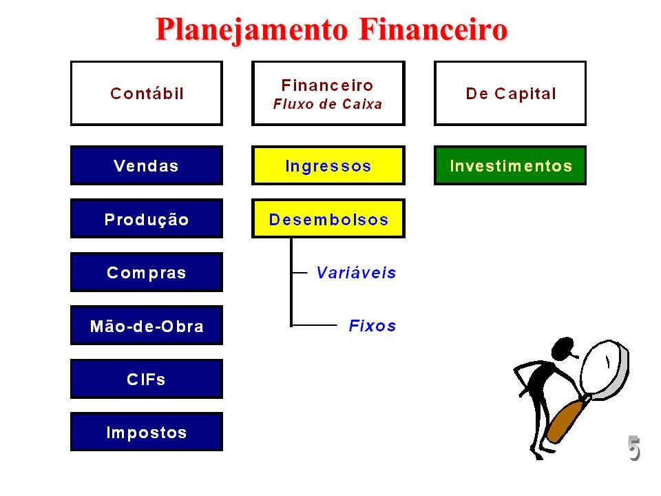 PlanejamentoEstratégico PlanejamentoTático PlanejamentoOperacional Objetivos Gerais do Orçamento OrçamentoOperacional OrçamentoFinanceiro Orçamento de