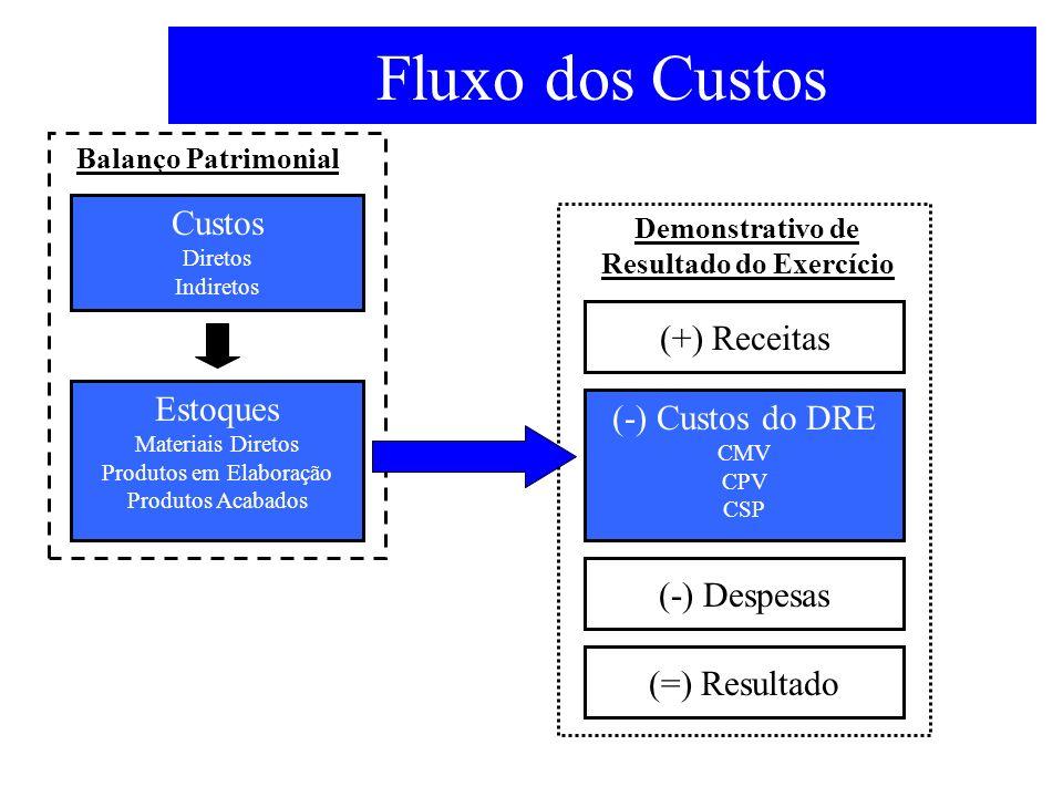 Definição genérica de custos CustosDespesas Produtos ou Serviços Elaborados Consumo associado à elaboração do produto ou serviço Consumo associado ao