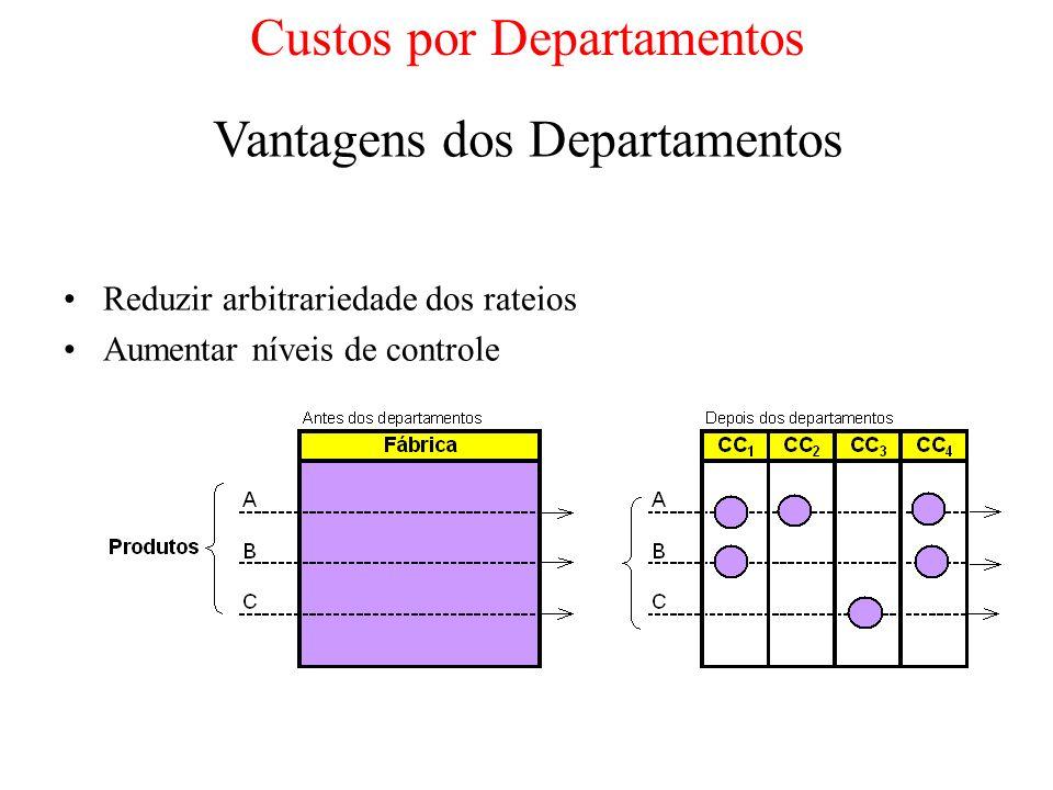 Solução do Exercício Usando mão de obra direta como base de rateio