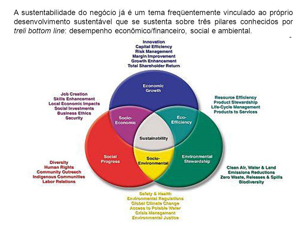 A sustentabilidade do negócio já é um tema freqüentemente vinculado ao próprio desenvolvimento sustentável que se sustenta sobre três pilares conhecid
