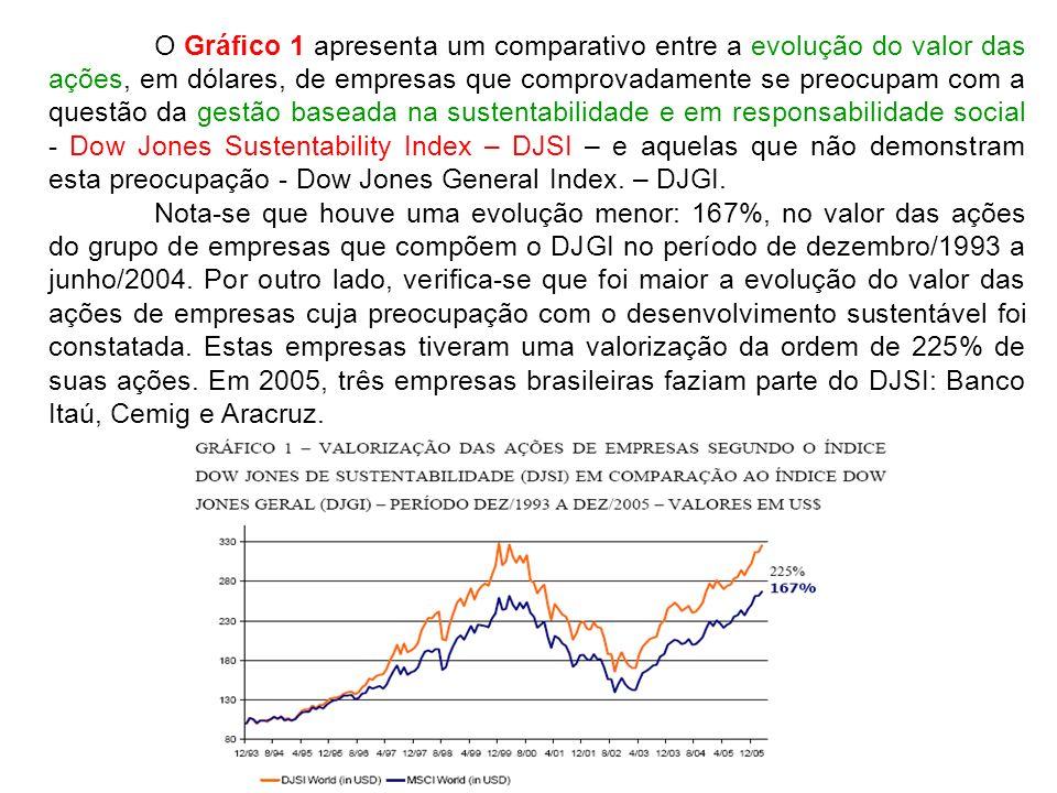 O Gráfico 1 apresenta um comparativo entre a evolução do valor das ações, em dólares, de empresas que comprovadamente se preocupam com a questão da ge