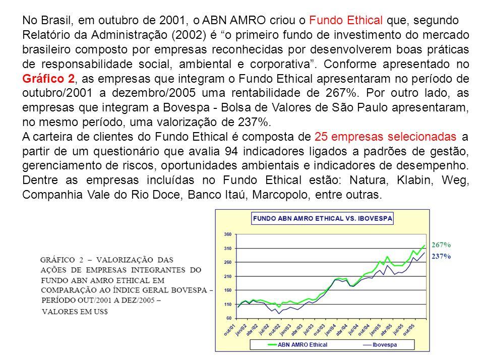 No Brasil, em outubro de 2001, o ABN AMRO criou o Fundo Ethical que, segundo Relatório da Administração (2002) é o primeiro fundo de investimento do m