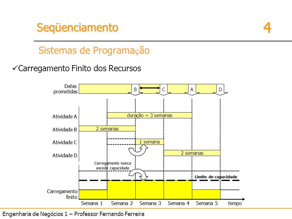 4 SeqüenciamentoSeqüenciamento Engenharia de Negócios 1 – Professor Fernando Ferreira Sistemas de Programa ç ão Carregamento Finito dos Recursos