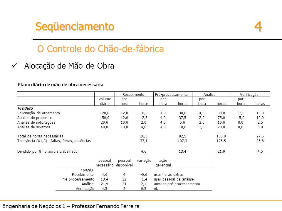 4 SeqüenciamentoSeqüenciamento Engenharia de Negócios 1 – Professor Fernando Ferreira O Controle do Chão-de-fábrica Alocação de Mão-de-Obra