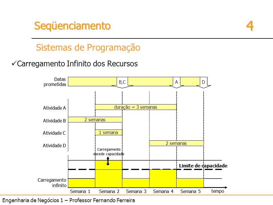 4 SeqüenciamentoSeqüenciamento Engenharia de Negócios 1 – Professor Fernando Ferreira Sistemas de Programação Carregamento Infinito dos Recursos