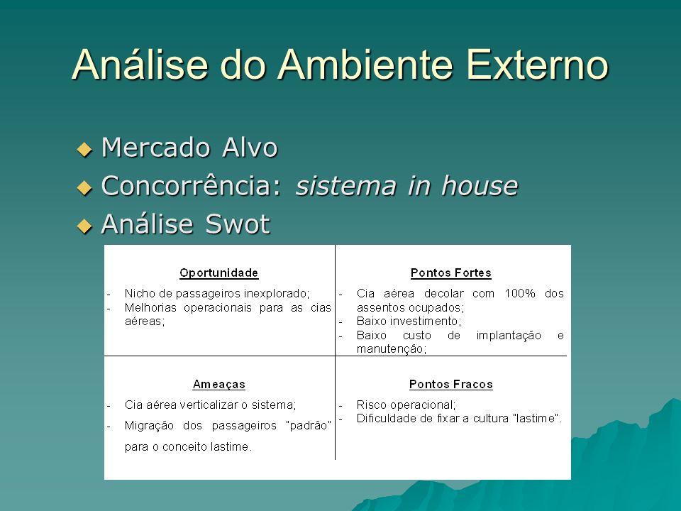 Análise do Ambiente Externo Mercado Alvo Mercado Alvo Concorrência: sistema in house Concorrência: sistema in house Análise Swot Análise Swot