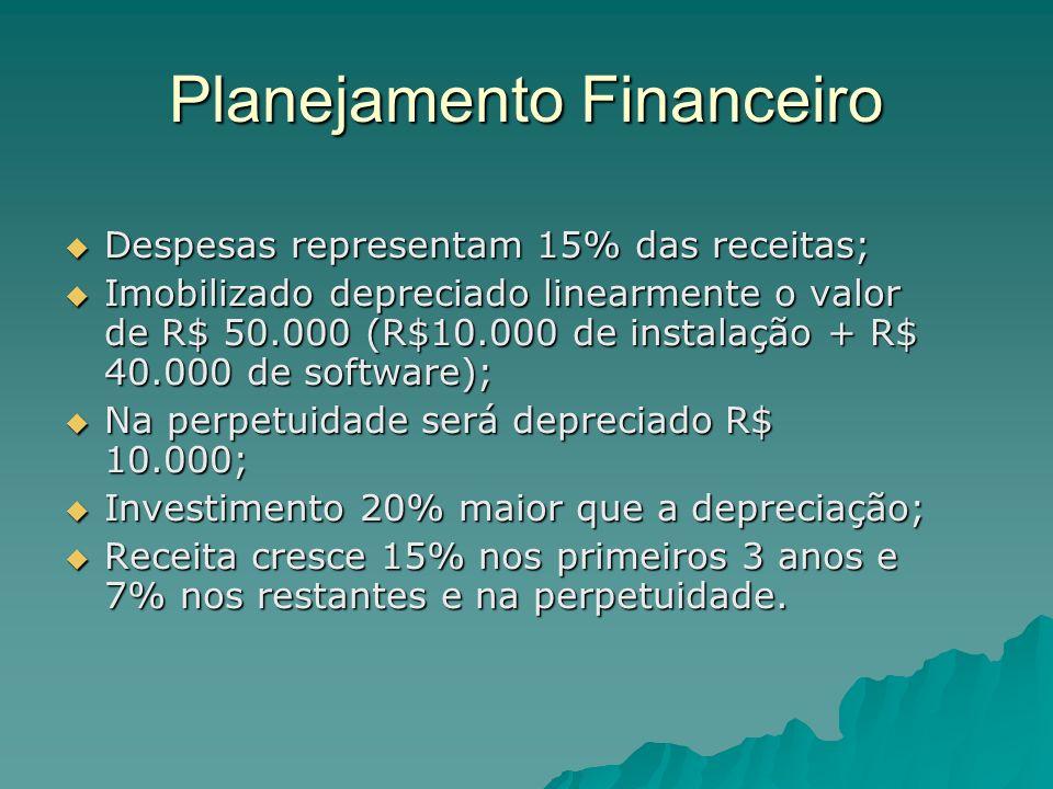 Planejamento Financeiro Despesas representam 15% das receitas; Despesas representam 15% das receitas; Imobilizado depreciado linearmente o valor de R$