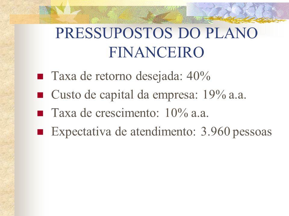 PRESSUPOSTOS DO PLANO FINANCEIRO Taxa de retorno desejada: 40% Custo de capital da empresa: 19% a.a. Taxa de crescimento: 10% a.a. Expectativa de aten