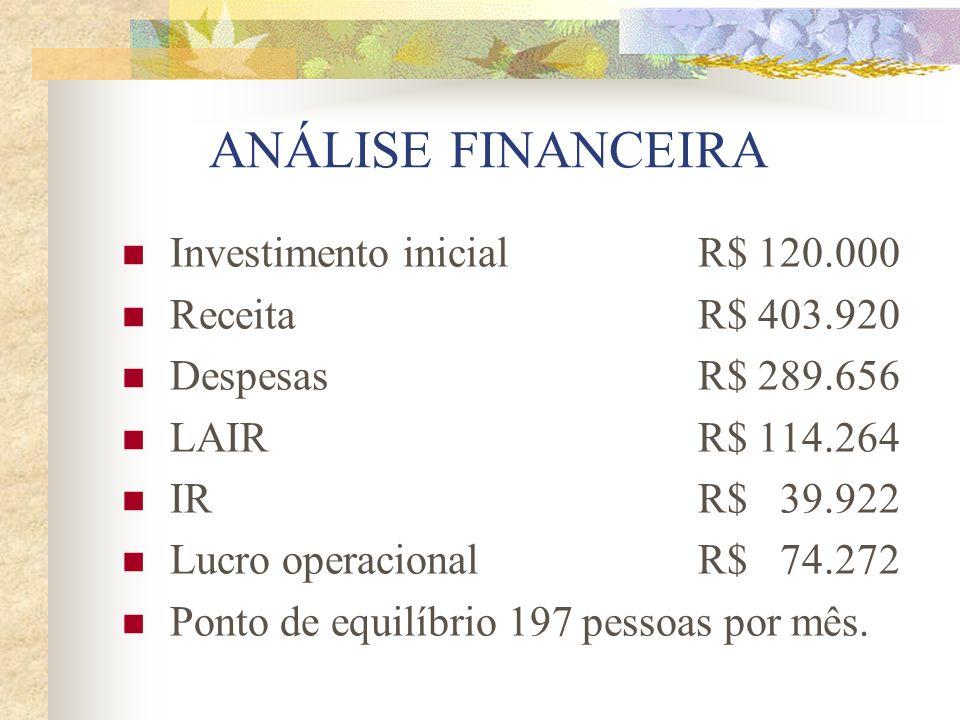 ANÁLISE FINANCEIRA Investimento inicialR$ 120.000 Receita R$ 403.920 Despesas R$ 289.656 LAIRR$ 114.264 IRR$ 39.922 Lucro operacionalR$ 74.272 Ponto d