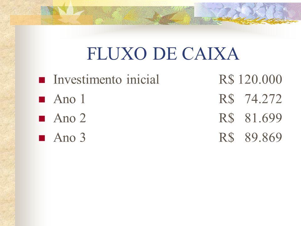 FLUXO DE CAIXA Investimento inicialR$ 120.000 Ano 1R$ 74.272 Ano 2R$ 81.699 Ano 3R$ 89.869