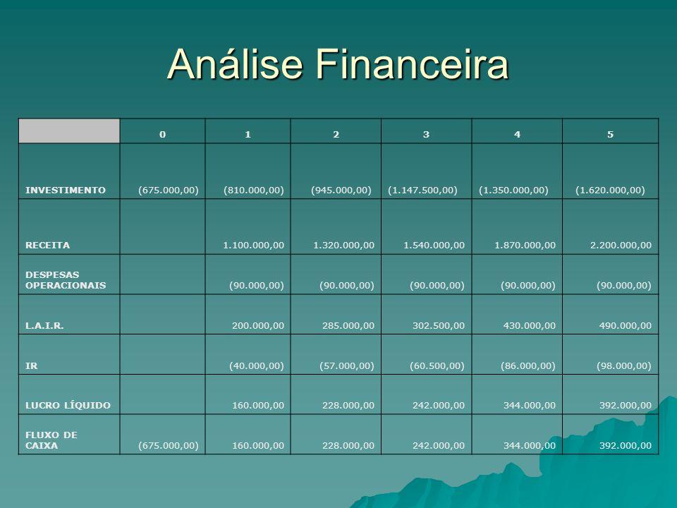 Análise Financeira 012345 INVESTIMENTO (675.000,00) (810.000,00) (945.000,00) (1.147.500,00) (1.350.000,00) (1.620.000,00) RECEITA 1.100.000,00 1.320.000,00 1.540.000,00 1.870.000,00 2.200.000,00 DESPESAS OPERACIONAIS (90.000,00) L.A.I.R.