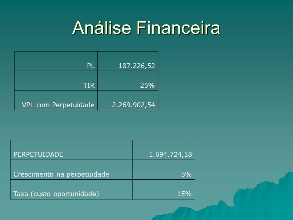 Análise Financeira PL 187.226,52 TIR25% VPL com Perpetuidade2.269.902,54 PERPETUIDADE 1.694.724,18 Crescimento na perpetuidade5% Taxa (custo oportunidade)15%