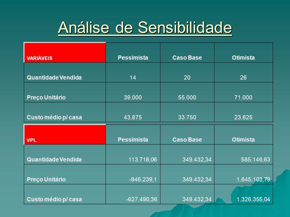 Análise de Sensibilidade VARIÁVEIS PessimistaCaso BaseOtimista Quantidade Vendida142026 Preço Unitário39.00055.00071.000 Custo médio p/ casa43.87533.7