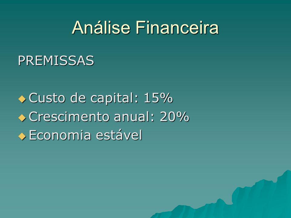 Análise Financeira PREMISSAS Custo de capital: 15% Custo de capital: 15% Crescimento anual: 20% Crescimento anual: 20% Economia estável Economia estável