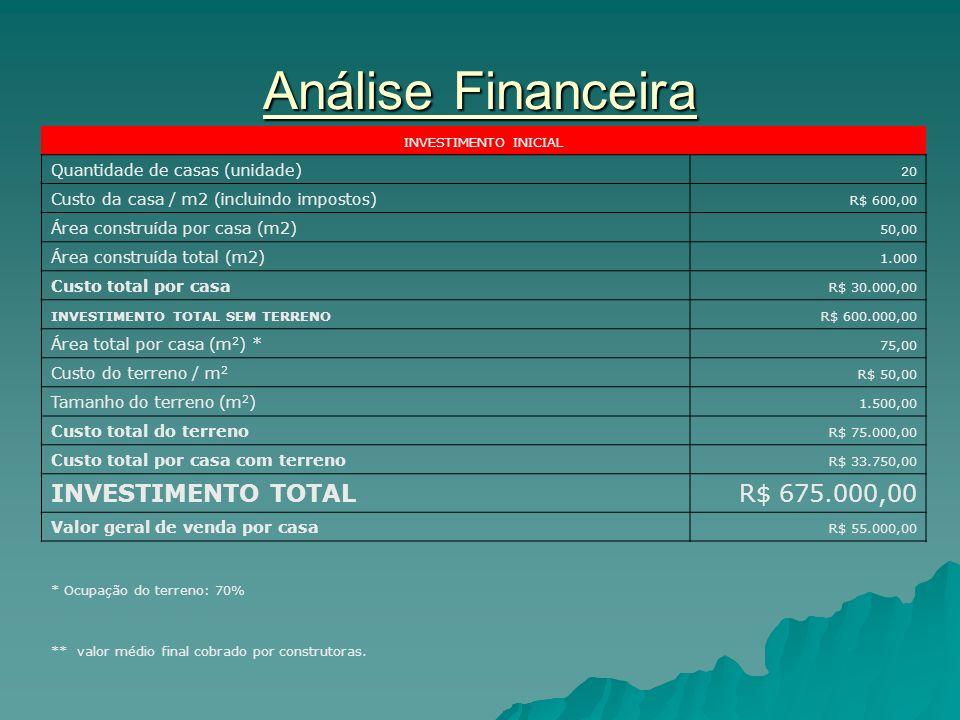 Análise Financeira INVESTIMENTO INICIAL Quantidade de casas (unidade) 20 Custo da casa / m2 (incluindo impostos) R$ 600,00 Área construída por casa (m