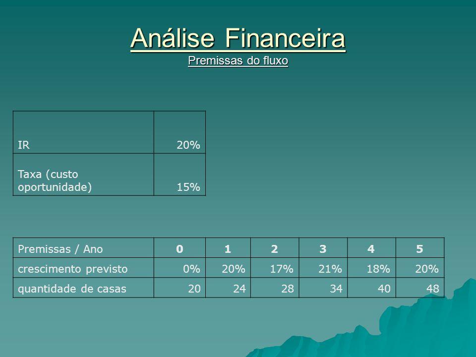 Análise Financeira Premissas do fluxo IR20% Taxa (custo oportunidade)15% Premissas / Ano012345 crescimento previsto0%20%17%21%18%20% quantidade de cas