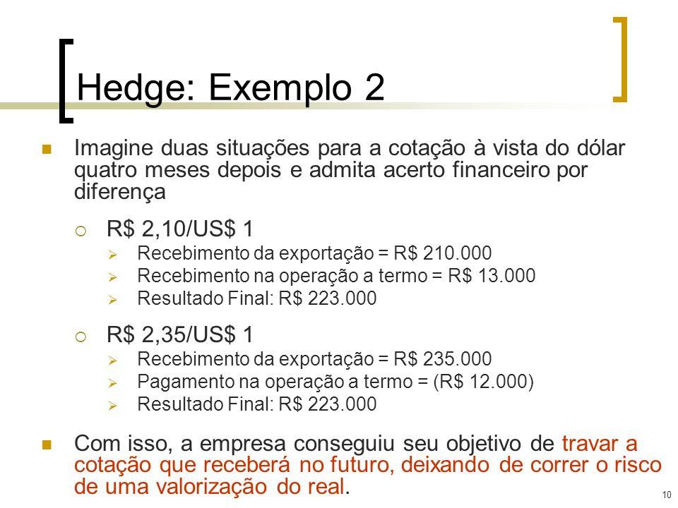 10 Hedge: Exemplo 2 Imagine duas situações para a cotação à vista do dólar quatro meses depois e admita acerto financeiro por diferença R$ 2,10/US$ 1