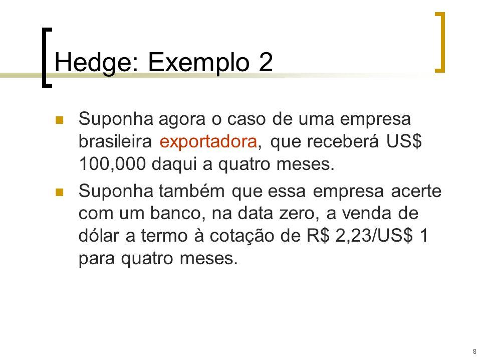 8 Hedge: Exemplo 2 Suponha agora o caso de uma empresa brasileira exportadora, que receberá US$ 100,000 daqui a quatro meses. Suponha também que essa