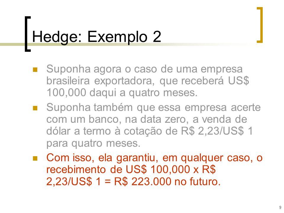 9 Hedge: Exemplo 2 Suponha agora o caso de uma empresa brasileira exportadora, que receberá US$ 100,000 daqui a quatro meses. Suponha também que essa