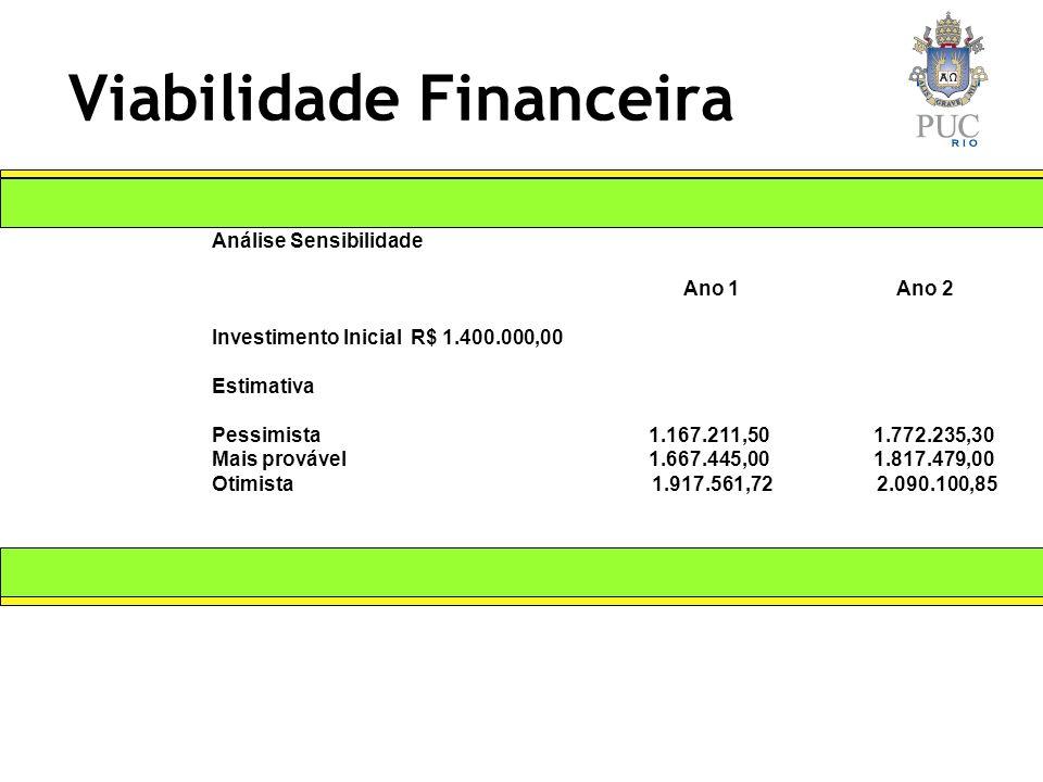 Viabilidade Financeira Análise Sensibilidade Ano 1 Ano 2 Investimento Inicial R$ 1.400.000,00 Estimativa Pessimista 1.167.211,50 1.772.235,30 Mais provável 1.667.445,00 1.817.479,00 Otimista 1.917.561,72 2.090.100,85