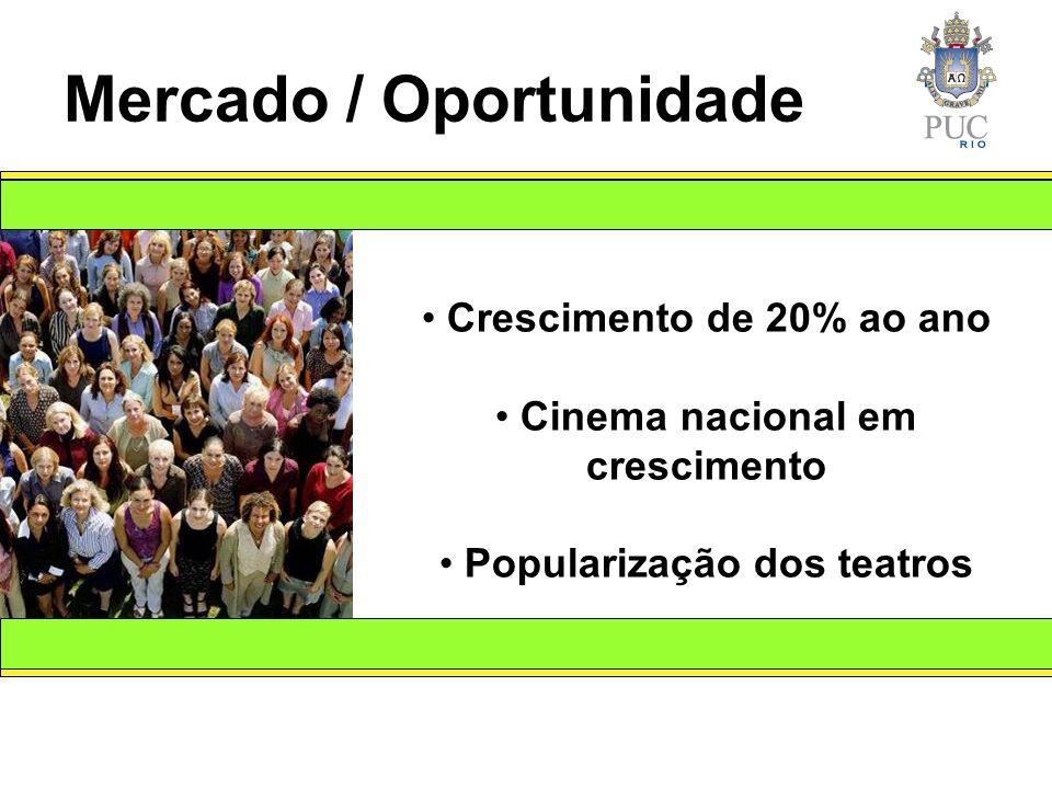 Mercado / Oportunidade Crescimento de 20% ao ano Cinema nacional em crescimento Popularização dos teatros
