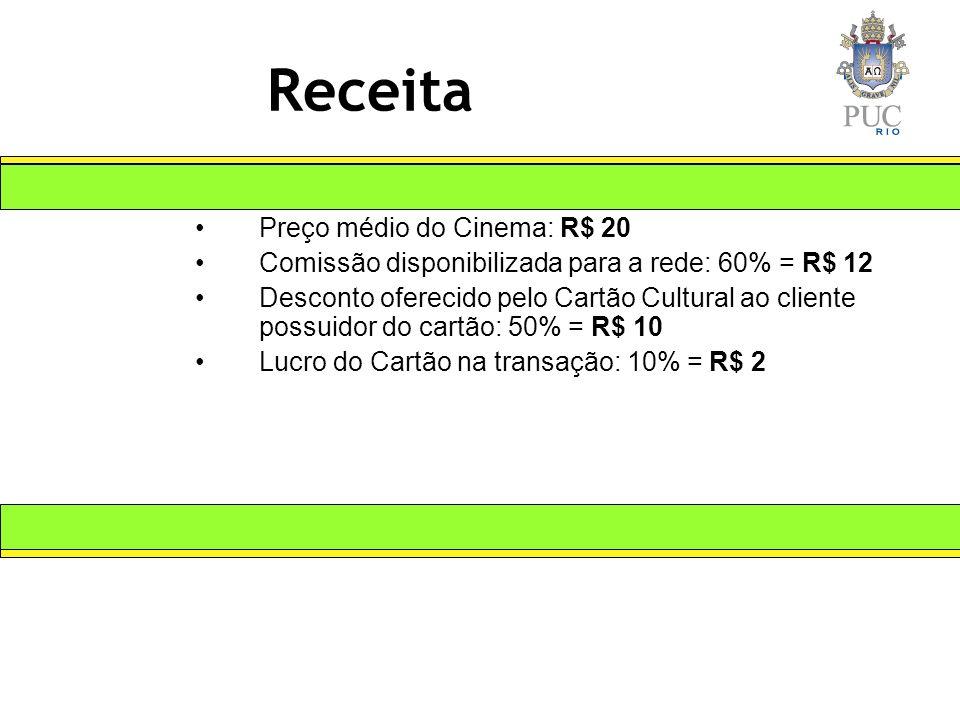 Receita Preço médio do Cinema: R$ 20 Comissão disponibilizada para a rede: 60% = R$ 12 Desconto oferecido pelo Cartão Cultural ao cliente possuidor do cartão: 50% = R$ 10 Lucro do Cartão na transação: 10% = R$ 2
