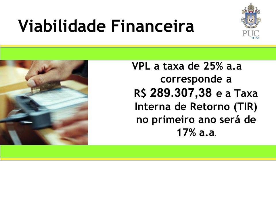 Viabilidade Financeira VPL a taxa de 25% a.a corresponde a R$ 289.307,38 e a Taxa Interna de Retorno (TIR) no primeiro ano será de 17% a.a.