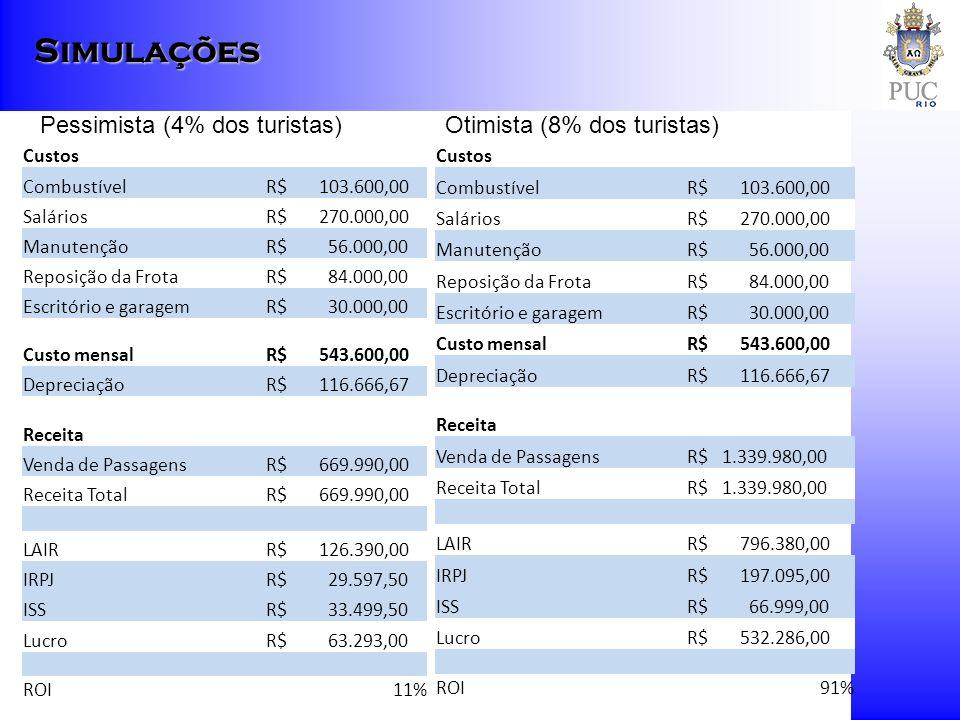 Custos Combustível R$ 103.600,00 Salários R$ 270.000,00 Manutenção R$ 56.000,00 Reposição da Frota R$ 84.000,00 Escritório e garagem R$ 30.000,00 Cust