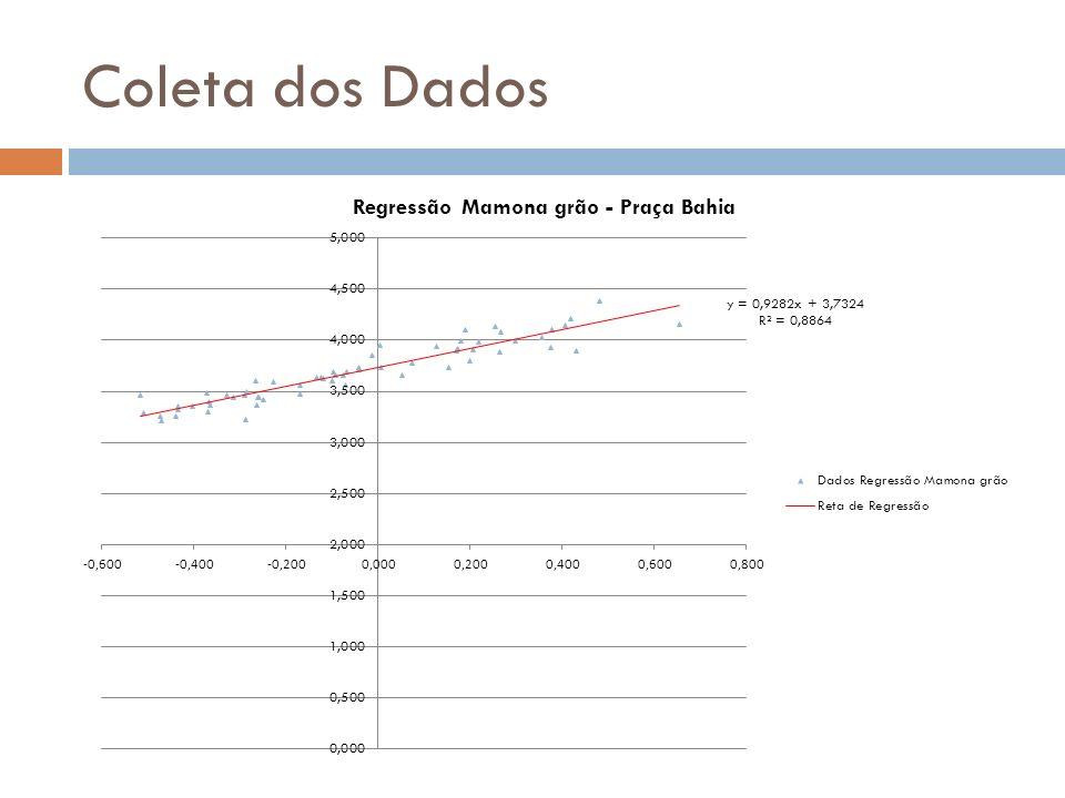 Resumindo, temos: SojaFarelo de SojaMamona Média de Longo Prazo R$30.02/ saca 60kgR$ 457,99 / tonR$ 457,99 / saca 60kg Volatilidade mensal- σ 10.41%11.20%10.09% Coef.