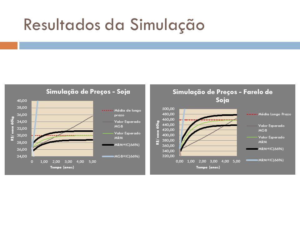Comparação MRM x MGB Resultados do @Risk: Resultados no Ano zero, em R$/litro de biodiesel produzido ProcessosMRMGBMDiferença Projetos Básicos Somente soja(46.394,6)(67.924,7)21.530,1 (31,70%) Somente mamona(60.625,3)(95.075,9)34.450,6 (22,6%) Com a opção Soja e mamona(41.333,9)(24.401,4)16.932,5 (-40,96%) Valor da opção comparado com os projetos básicos Somente soja12,24%20,99% Somente mamona31,82%74,33%