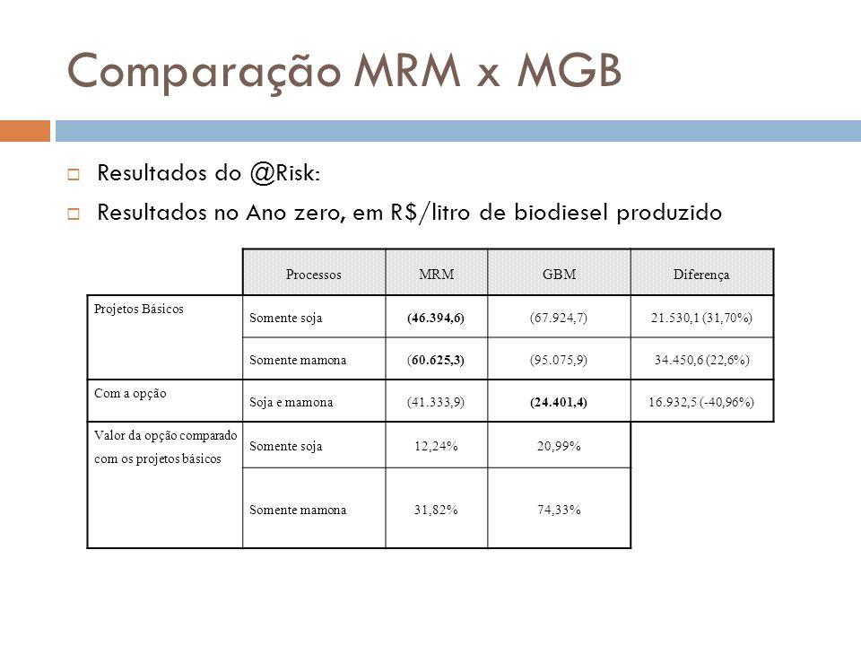 Comparação MRM x MGB Resultados do @Risk: Resultados no Ano zero, em R$/litro de biodiesel produzido ProcessosMRMGBMDiferença Projetos Básicos Somente