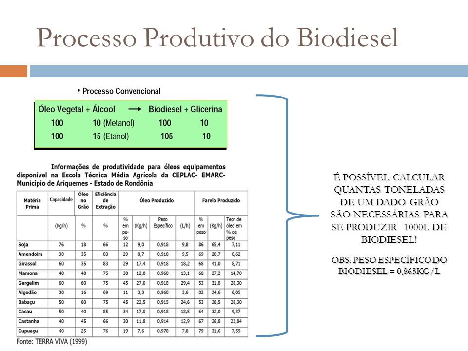 Processo Produtivo do Biodiesel É POSSÍVEL CALCULAR QUANTAS TONELADAS DE UM DADO GRÃO SÃO NECESSÁRIAS PARA SE PRODUZIR 1000L DE BIODIESEL! OBS: PESO E