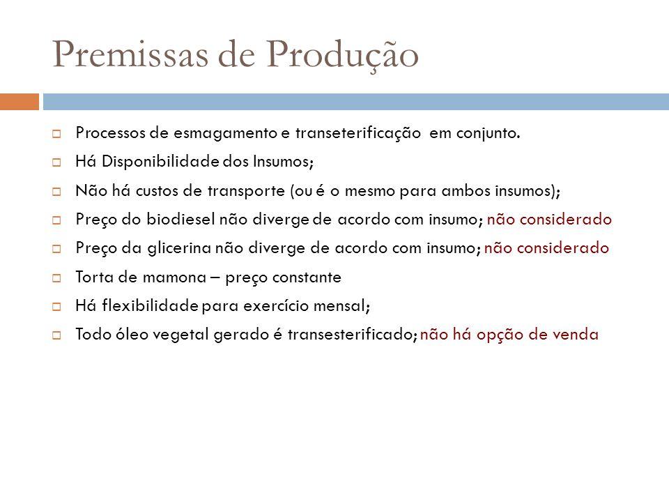 Escolha dos insumos Mamona x soja Metanol como reagente, (mais poluente mas com maior eficiência).