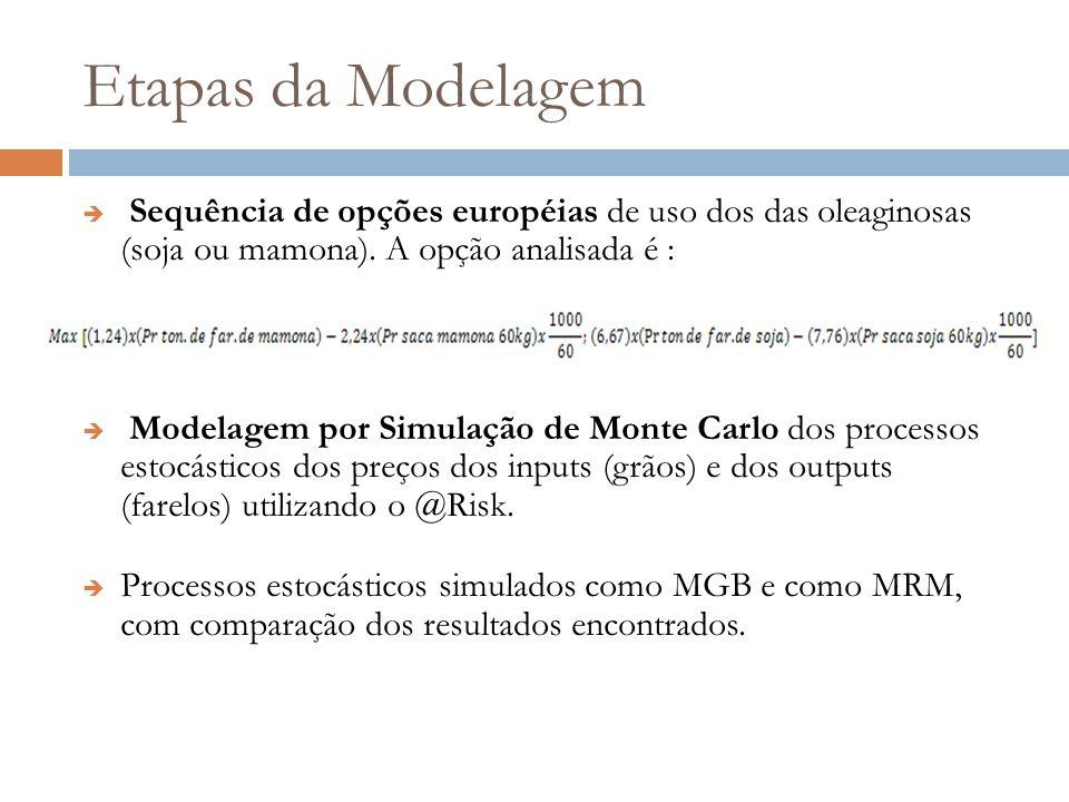 Etapas da Modelagem Sequência de opções européias de uso dos das oleaginosas (soja ou mamona). A opção analisada é : Modelagem por Simulação de Monte