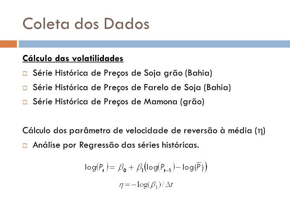 Coleta dos Dados Cálculo das volatilidades Série Histórica de Preços de Soja grão (Bahia) Série Histórica de Preços de Farelo de Soja (Bahia) Série Hi
