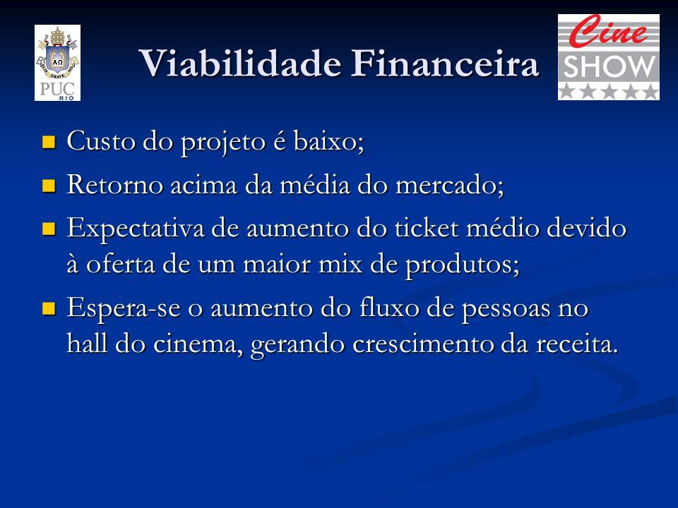 Viabilidade Financeira Custo do projeto é baixo; Custo do projeto é baixo; Retorno acima da média do mercado; Retorno acima da média do mercado; Expec