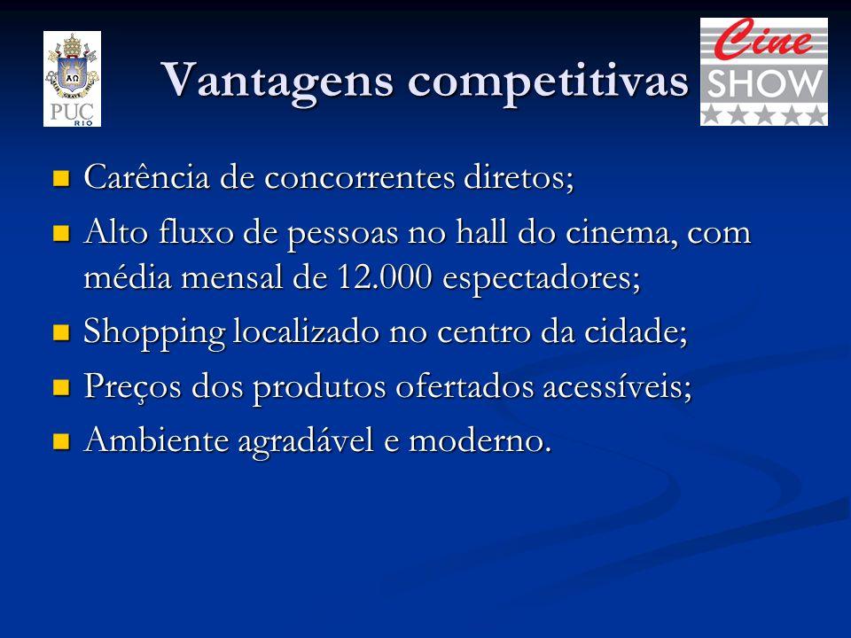Vantagens competitivas Carência de concorrentes diretos; Carência de concorrentes diretos; Alto fluxo de pessoas no hall do cinema, com média mensal d