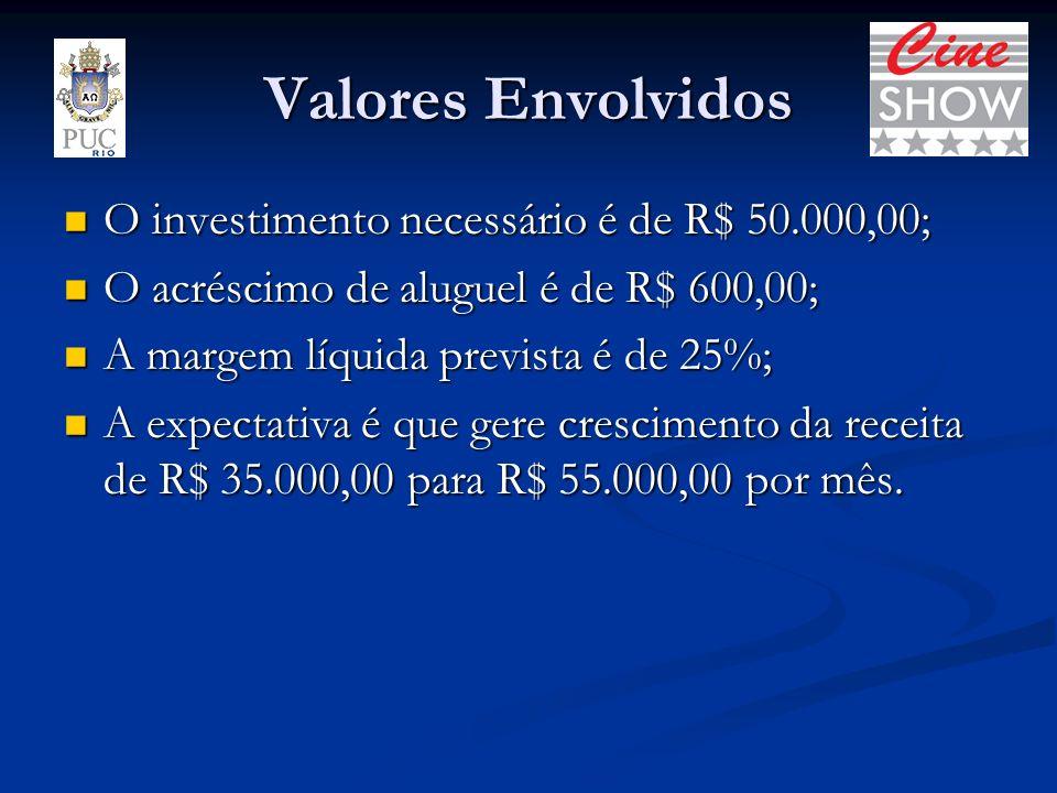 Valores Envolvidos O investimento necessário é de R$ 50.000,00; O investimento necessário é de R$ 50.000,00; O acréscimo de aluguel é de R$ 600,00; O