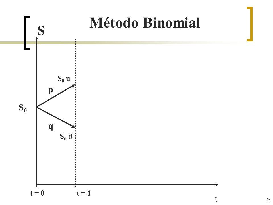 16 t t = 0 t = 1 S Método Binomial S0S0 S 0 u S 0 d p q