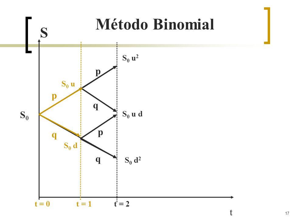 17 t t = 0 t = 1 t = 2 S Método Binomial S0S0 S 0 u S 0 d p q S 0 u 2 S 0 u d S 0 d 2 q p q p