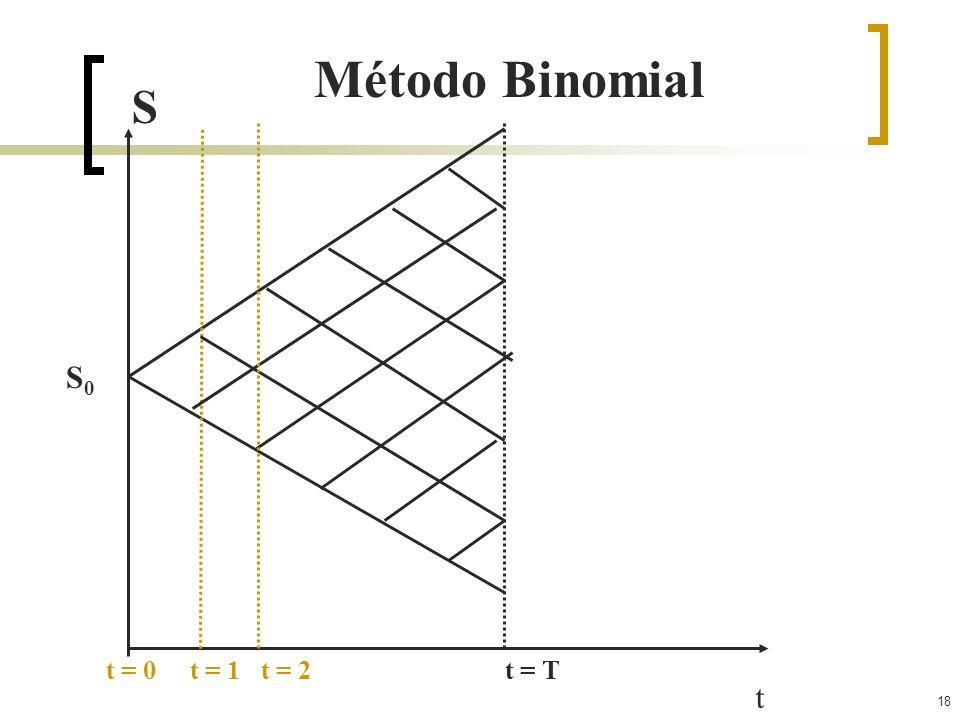 18 t t = 0 t = 1 t = 2 t = T S Método Binomial S0S0