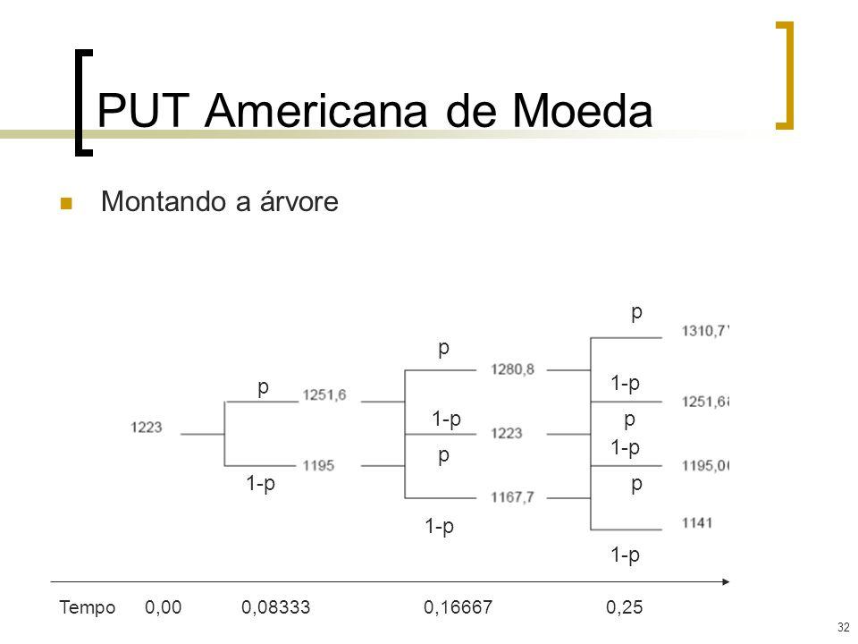 32 PUT Americana de Moeda Montando a árvore p p p p p p 1-p Tempo0,00 0,08333 0,16667 0,25