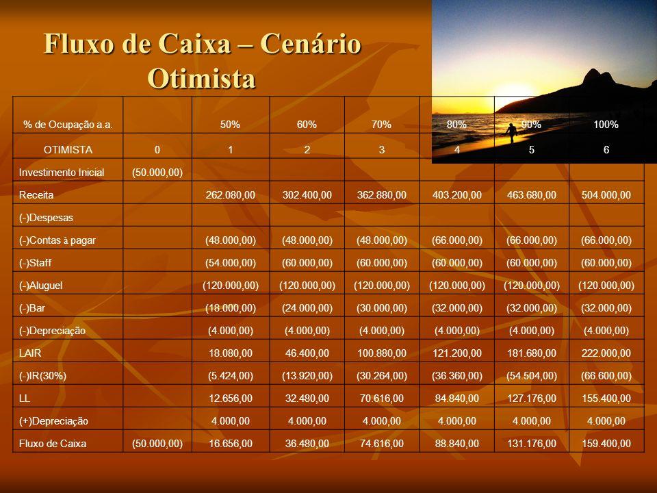Fluxo de Caixa – Cenário Otimista % de Ocupa ç ão a.a. 50%60%70%80%90%100% OTIMISTA0123456 Investimento Inicial(50.000,00) Receita 262.080,00302.400,0