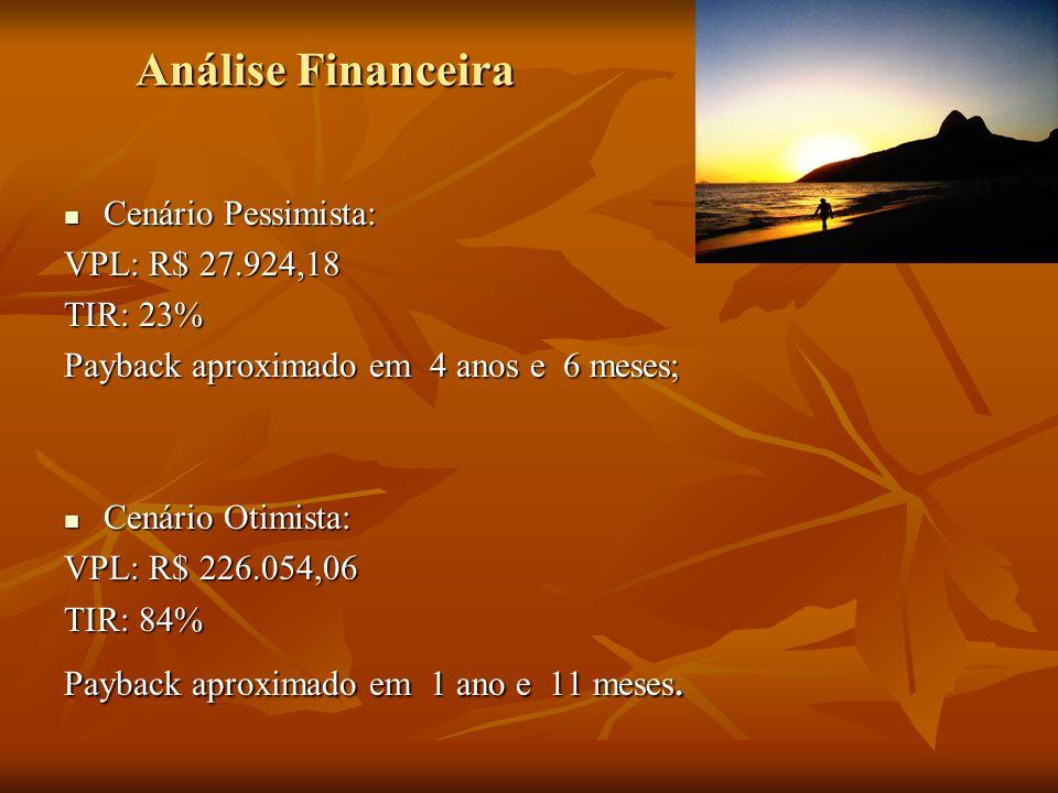 Análise Financeira Cenário Pessimista: Cenário Pessimista: VPL: R$ 27.924,18 TIR: 23% Payback aproximado em 4 anos e 6 meses; Cenário Otimista: Cenári
