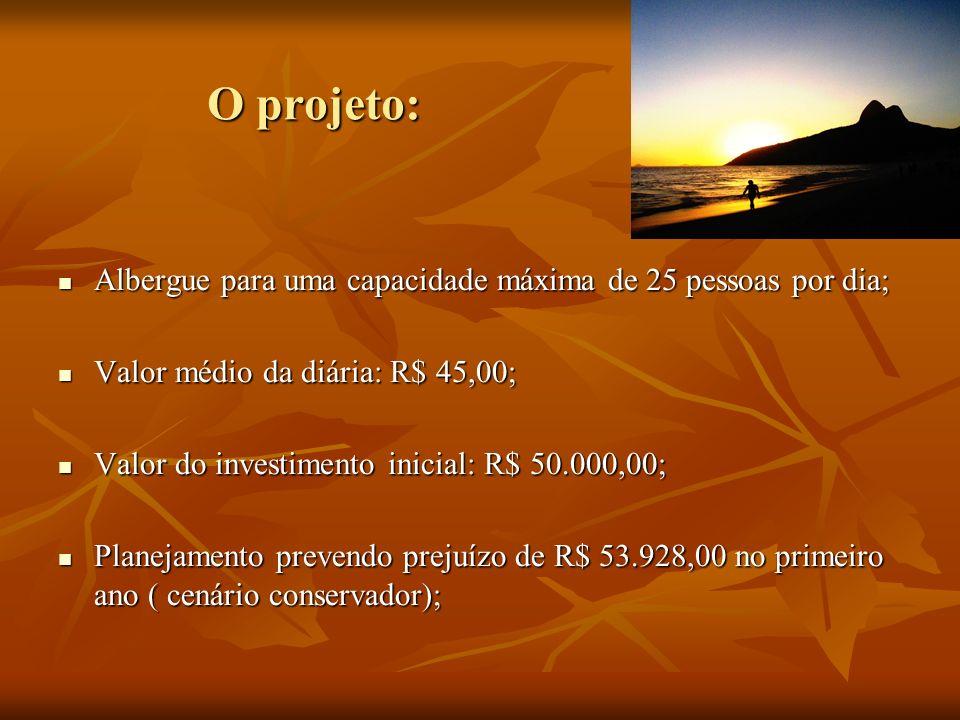 O projeto: Albergue para uma capacidade máxima de 25 pessoas por dia; Albergue para uma capacidade máxima de 25 pessoas por dia; Valor médio da diária: R$ 45,00; Valor médio da diária: R$ 45,00; Valor do investimento inicial: R$ 50.000,00; Valor do investimento inicial: R$ 50.000,00; Planejamento prevendo prejuízo de R$ 53.928,00 no primeiro ano ( cenário conservador); Planejamento prevendo prejuízo de R$ 53.928,00 no primeiro ano ( cenário conservador);