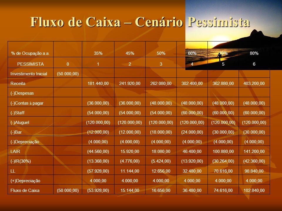Fluxo de Caixa – Cenário Pessimista % de Ocupa ç ão a.a. 35%45%50%60%70%80% PESSIMISTA0123456 Investimento Inicial(50.000,00) Receita 181.440,00241.92