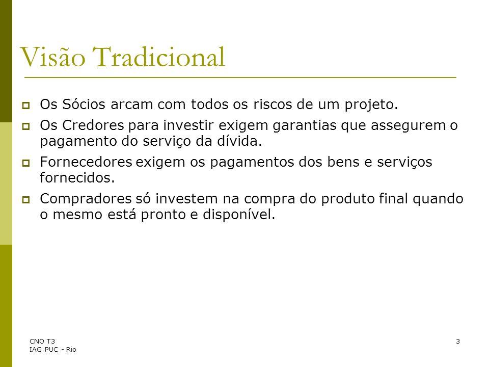 CNO T3 IAG PUC - Rio 34 Opções Financeiras Opção de Compra (Call) Valor da Ação Preço de Exercício Tempo para Expiração Taxa livre de Risco Volatilidade da Ação Dividendos Analogia entre Opções Financeiras e Opções Reais Opções Reais Opção de Investir VP do Projeto VP do Investimento Tempo de Expiração Taxa Livre de Risco Volatilidade do Projeto Fluxo de Caixa do Projeto