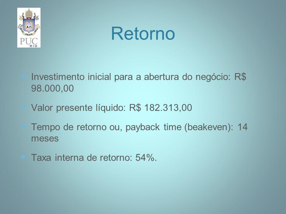 Retorno Investimento inicial para a abertura do negócio: R$ 98.000,00 Valor presente líquido: R$ 182.313,00 Tempo de retorno ou, payback time (beakeven): 14 meses Taxa interna de retorno: 54%.