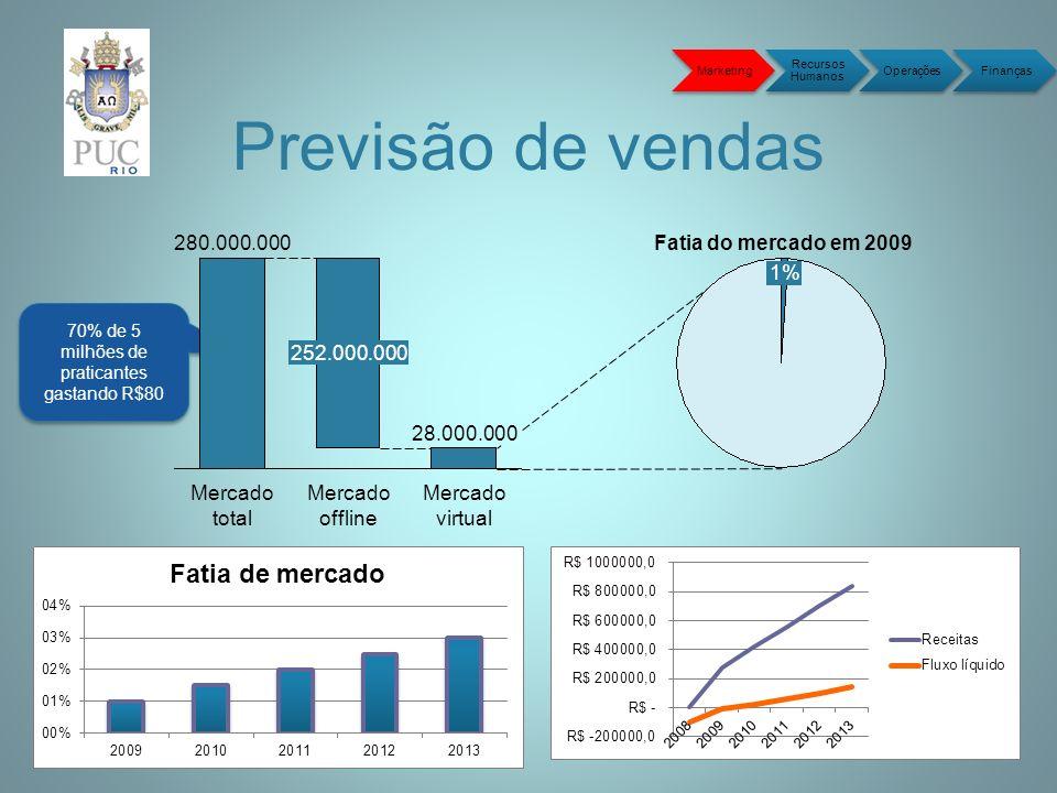 Previsão de vendas Marketing Recursos Humanos OperaçõesFinanças 70% de 5 milhões de praticantes gastando R$80 280.000.000 Mercado total 252.000.000 Mercado offline 28.000.000 Mercado virtual Fatia do mercado em 2009 1%